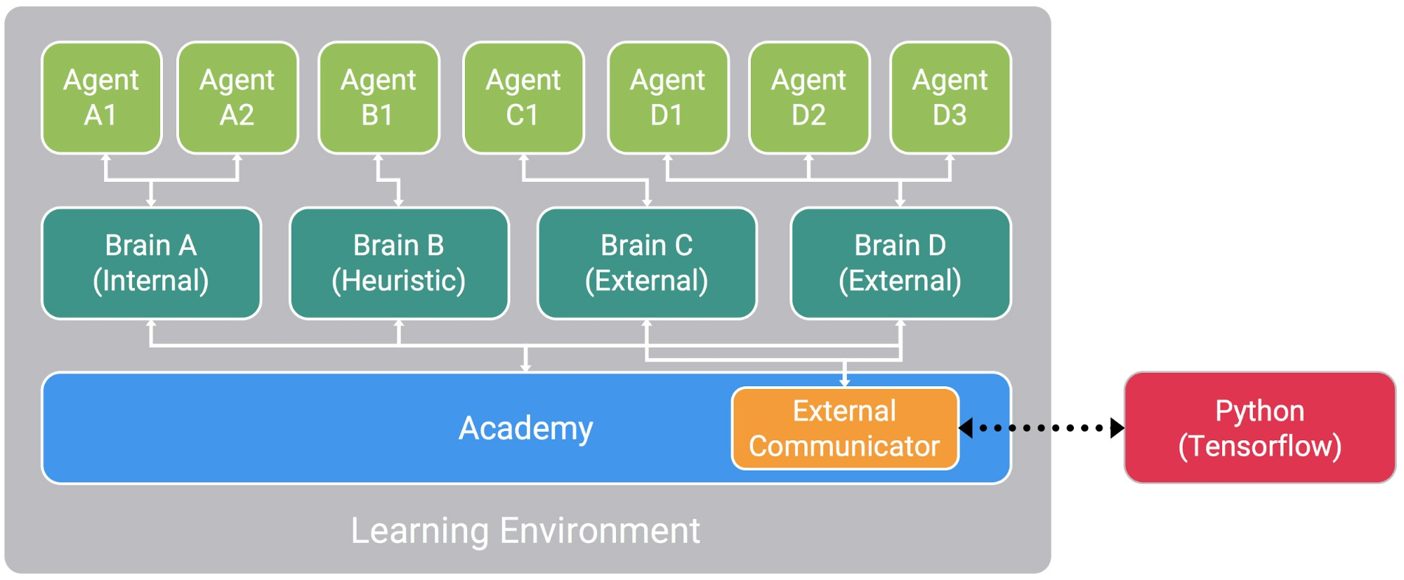 Learn how to use Unity Machine Learning Agents - Unity